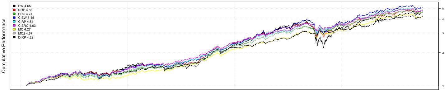 RRP_10_asset_chart