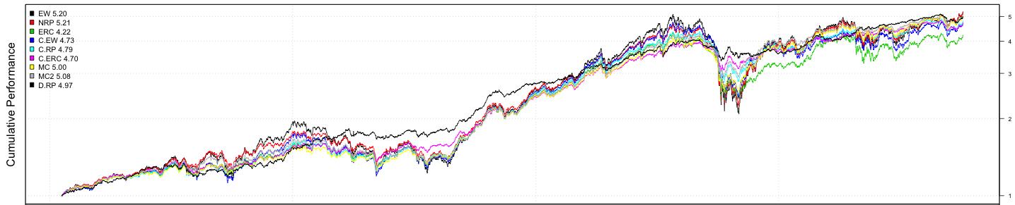 RRP_Strat_Chart