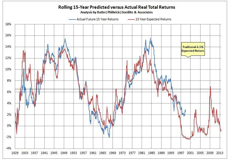 Chart2 - 15YR Forecast vs 15YR Actual