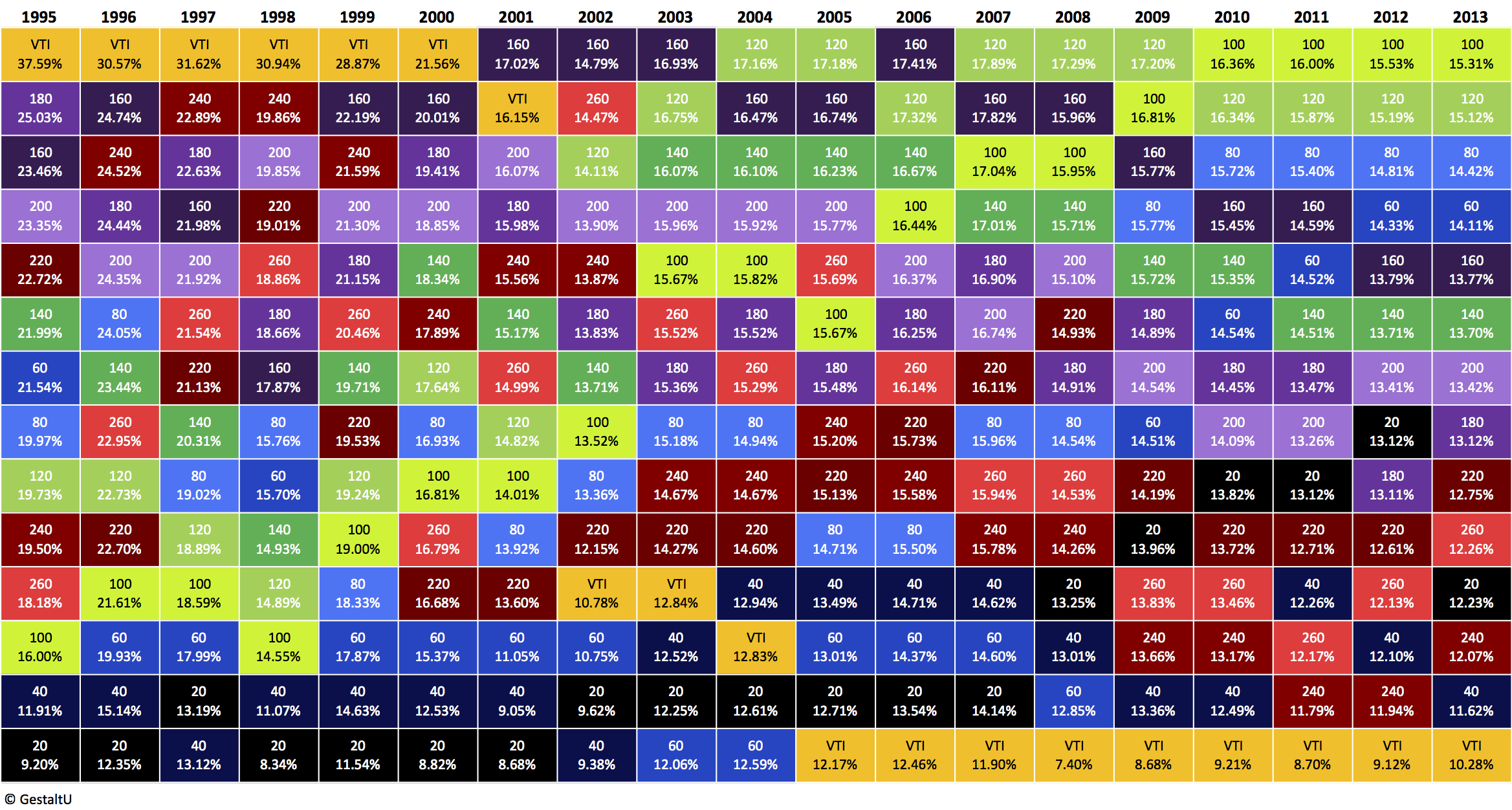 The Evolution of Optimal Lookback Horizon - GestaltU : asset allocation quilt chart - Adamdwight.com