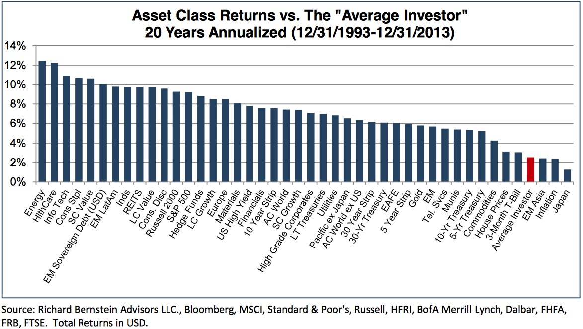Individual_vs_Asset_Classes_Bernstein