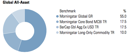 Morningstar Global All Asset Benchmark