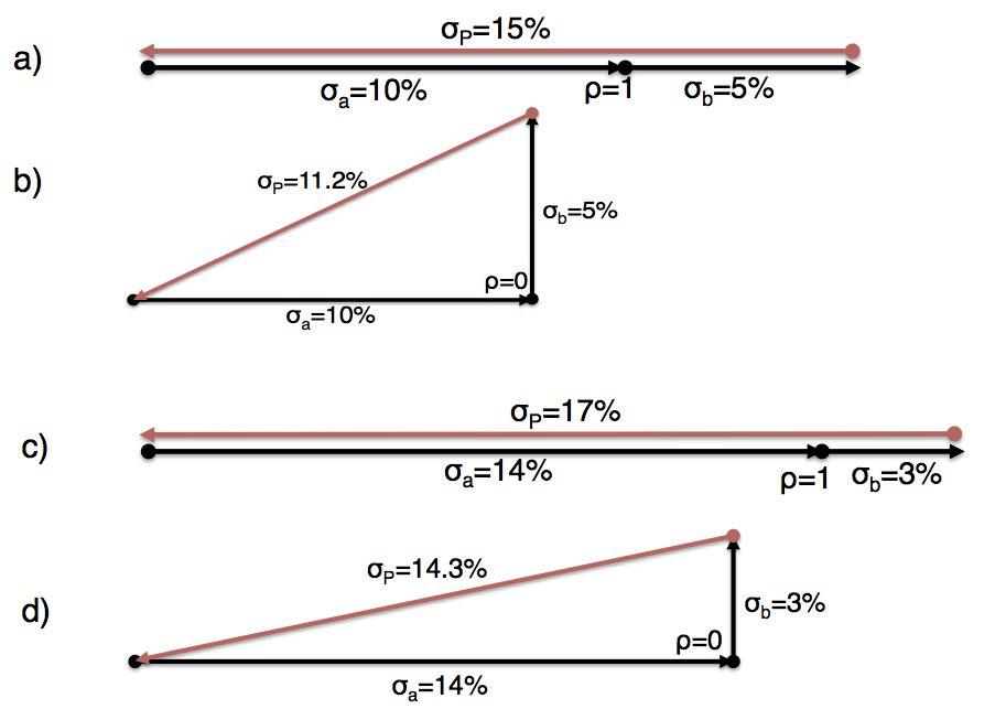 triangle_portfolios