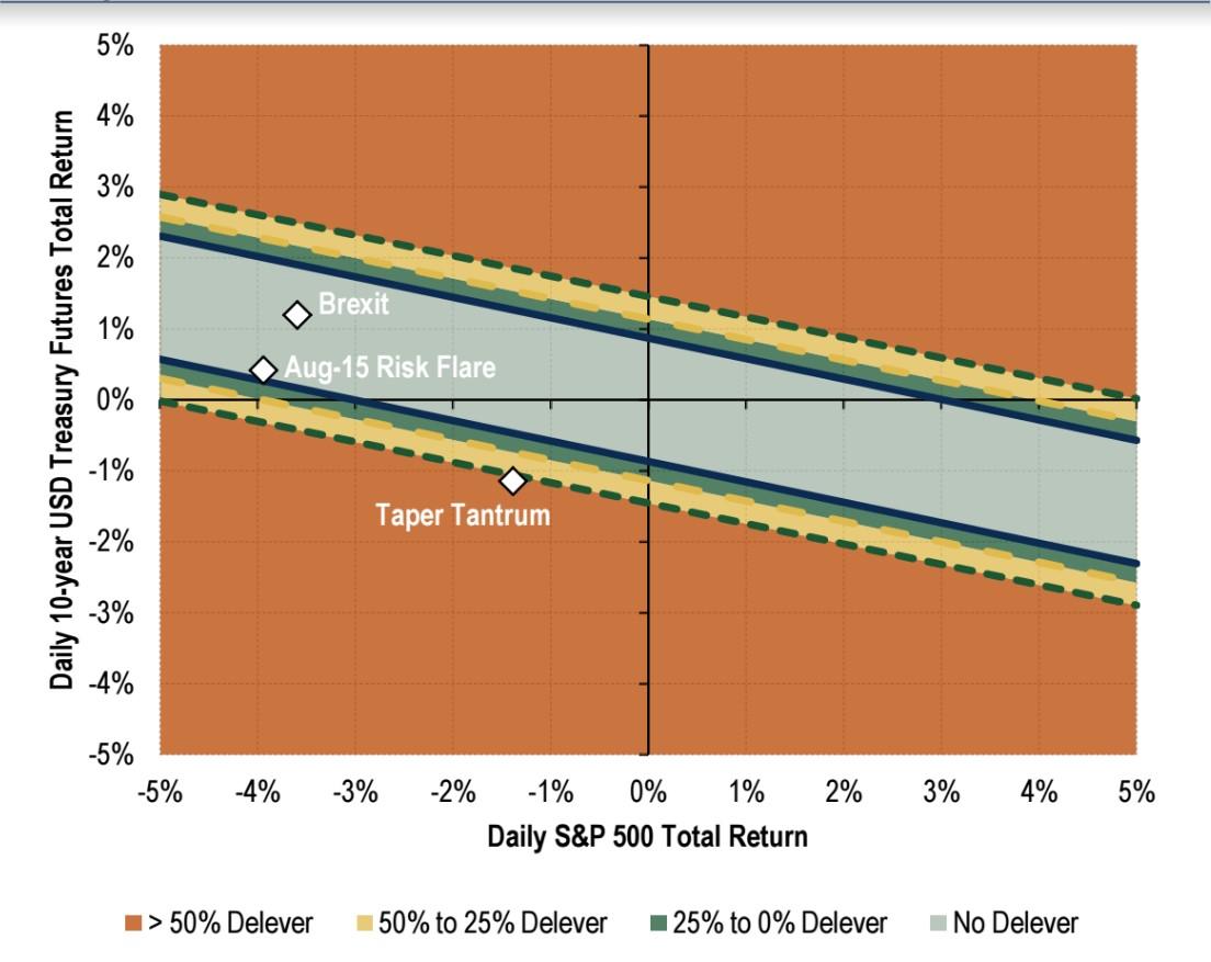BAML Risk Parity