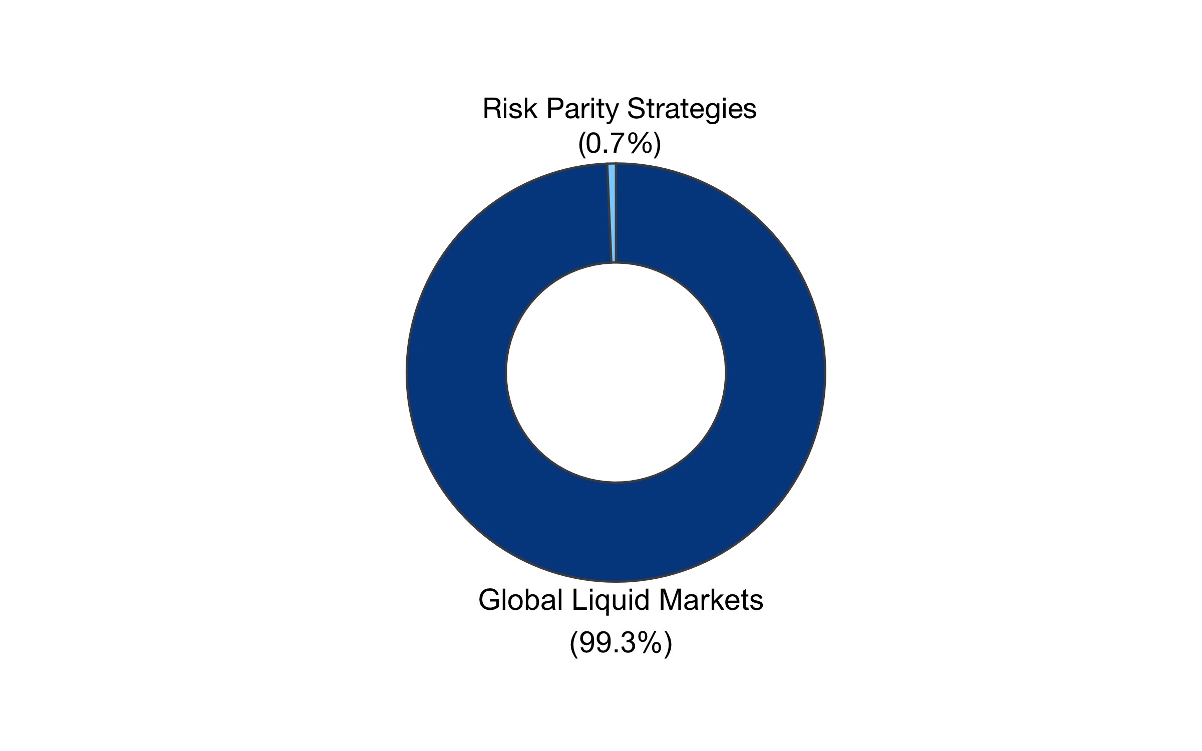 Risk Parity allocation waterfall