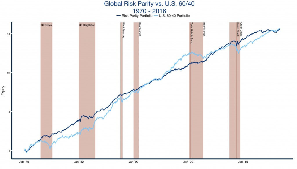 risk-parity-and-us-balanced-scenario-plot